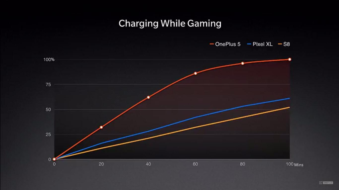 OnePlus 5 Charging