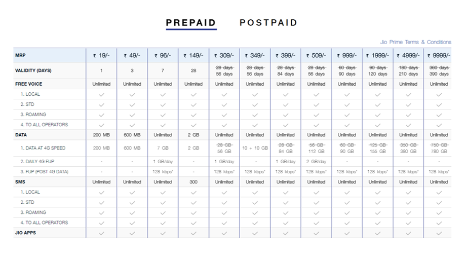 Reliance Jio Prepaid Plans