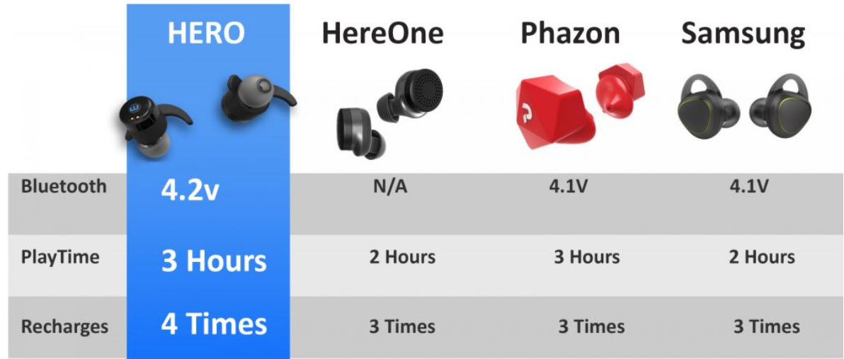 Hero True Wireless Sports Earbuds
