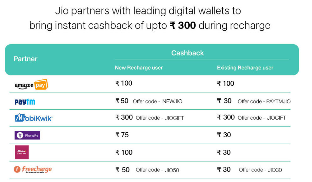 Reliance Jio digital wallets